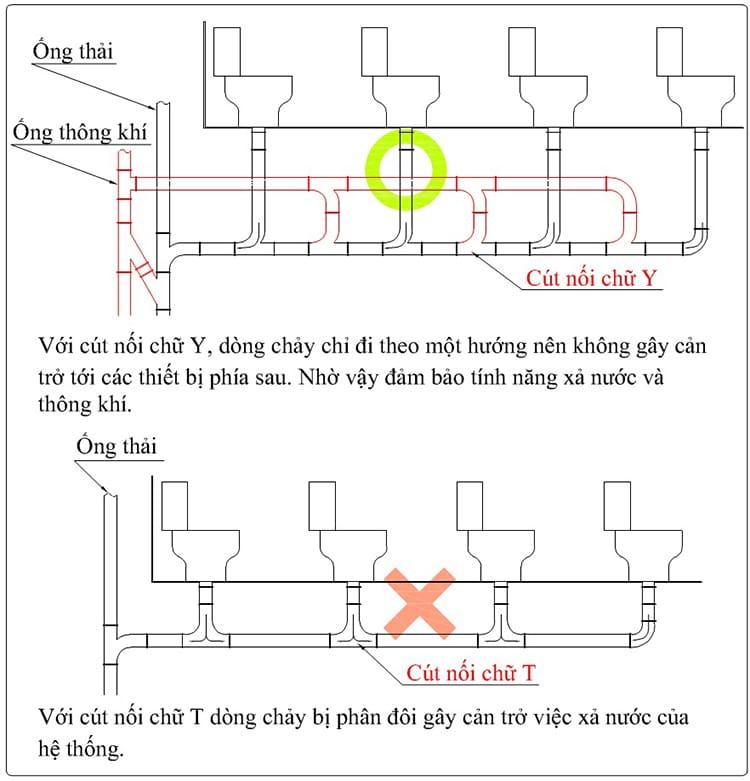 Lắp đặt ống thông hơi bồn cầu